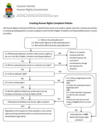 Creating Human Rights Compliant Policies